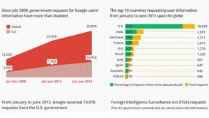 Google: US Government Spying Has Tripled